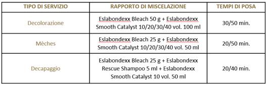 Tabella Eslabondexx Bleach applicazione